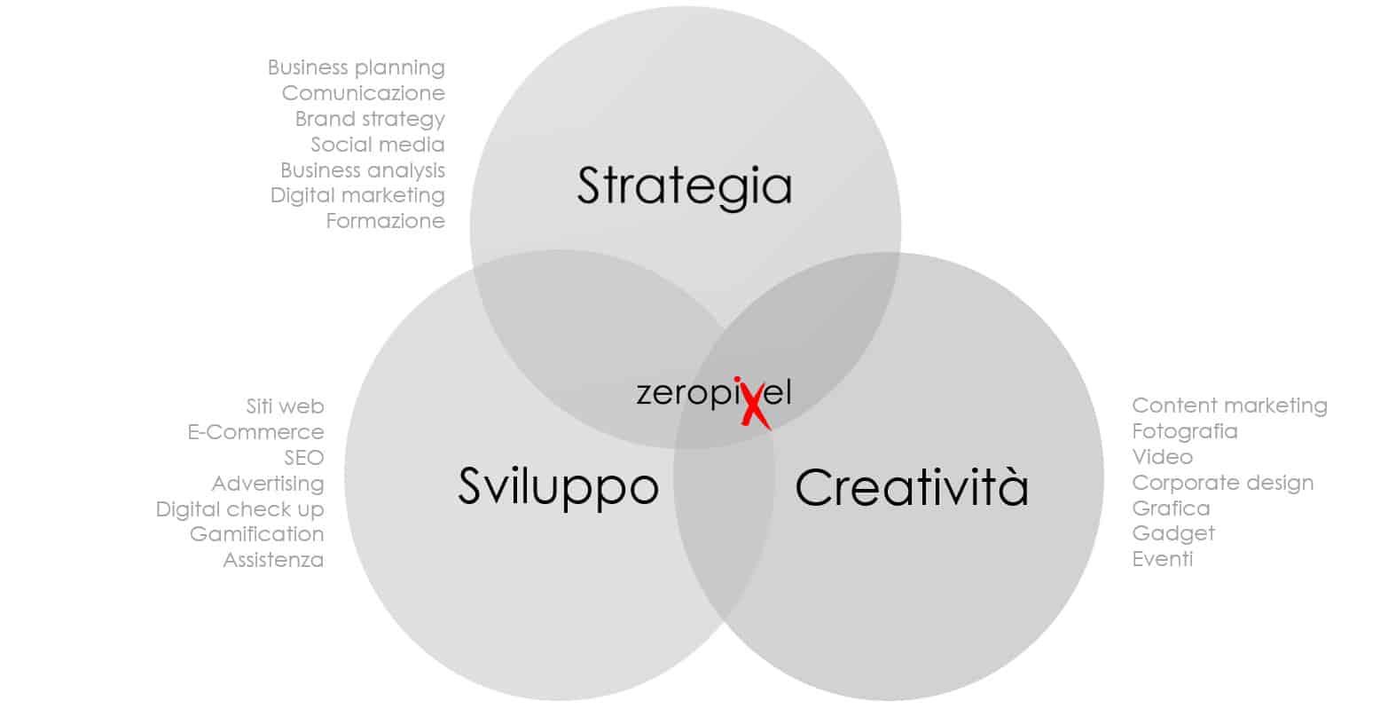 Strategia Sviluppo e Creatività in Zero Pixel